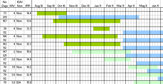 Project Management And Scheduling Chart
